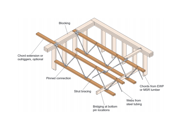 What's the difference? Pin vs Plated Trusses