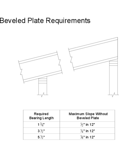 15 – Beveled Plate Requirements Thumbnail